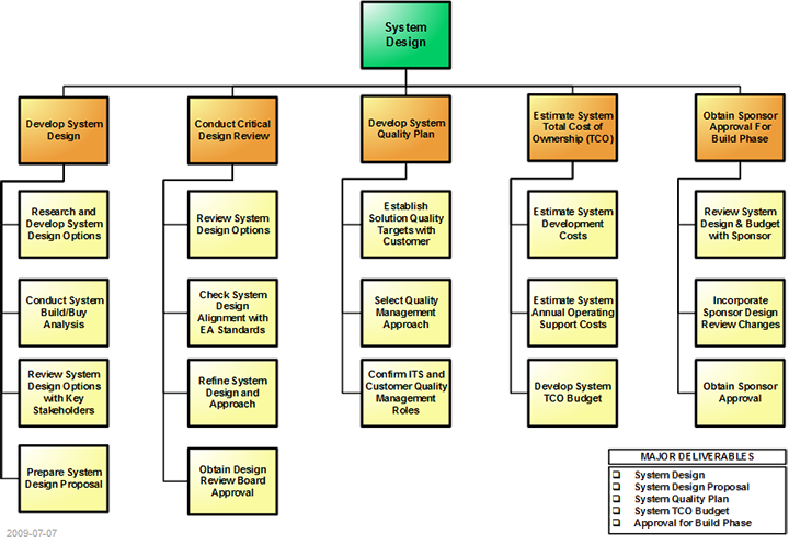 data center migration work breakdown structure Wa state consolidated technology services state data center migration project  began reconciling the projects between the work breakdown structure, sharepoint site .