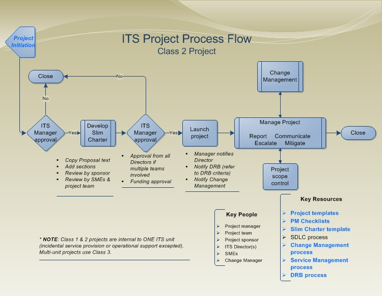 Return To Project Management Methodology