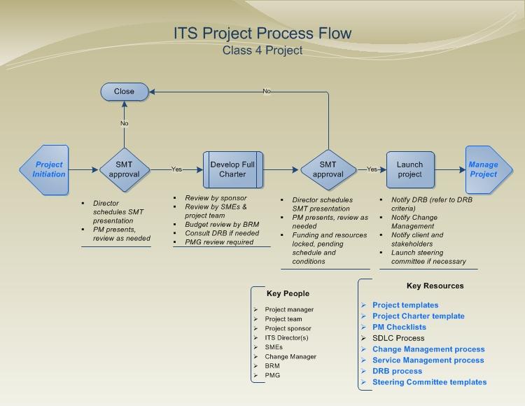 Task project management
