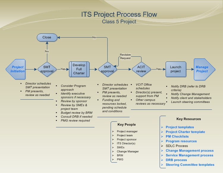 project process flow