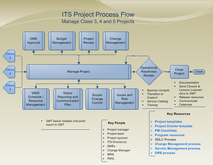 project management processes Free pmp exam questions chapter 3 project management processes, free questions on pmp chapter 3, free exam questions on project management processes free pmp exam questions chapter 3 project management processes, free questions on pmp chapter 3, free exam questions on project management processes  pmi-acp® and pmbok® are registered.