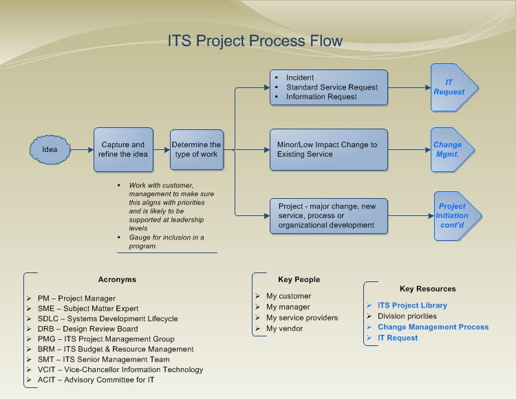 Project process flow return to project management methodology maxwellsz