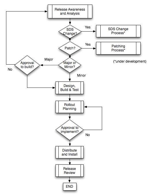 software release process - Diagram Flowchart Software